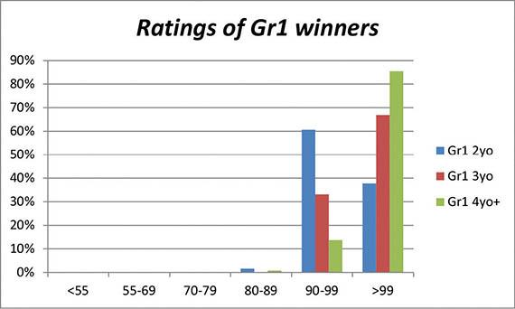 Graph depicting Ratings of Gr1 winners