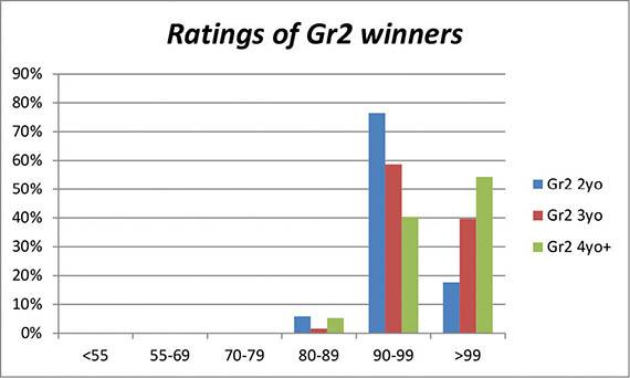Graph depicting Ratings of Gr2 winners