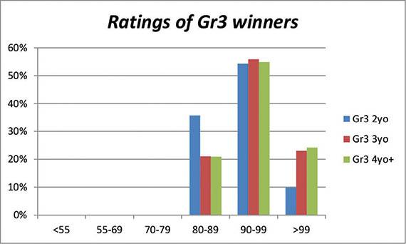Graph depicting Ratings of Gr3 winners